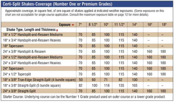 sidewall coverage exposure table - p15 shakescoveragetable