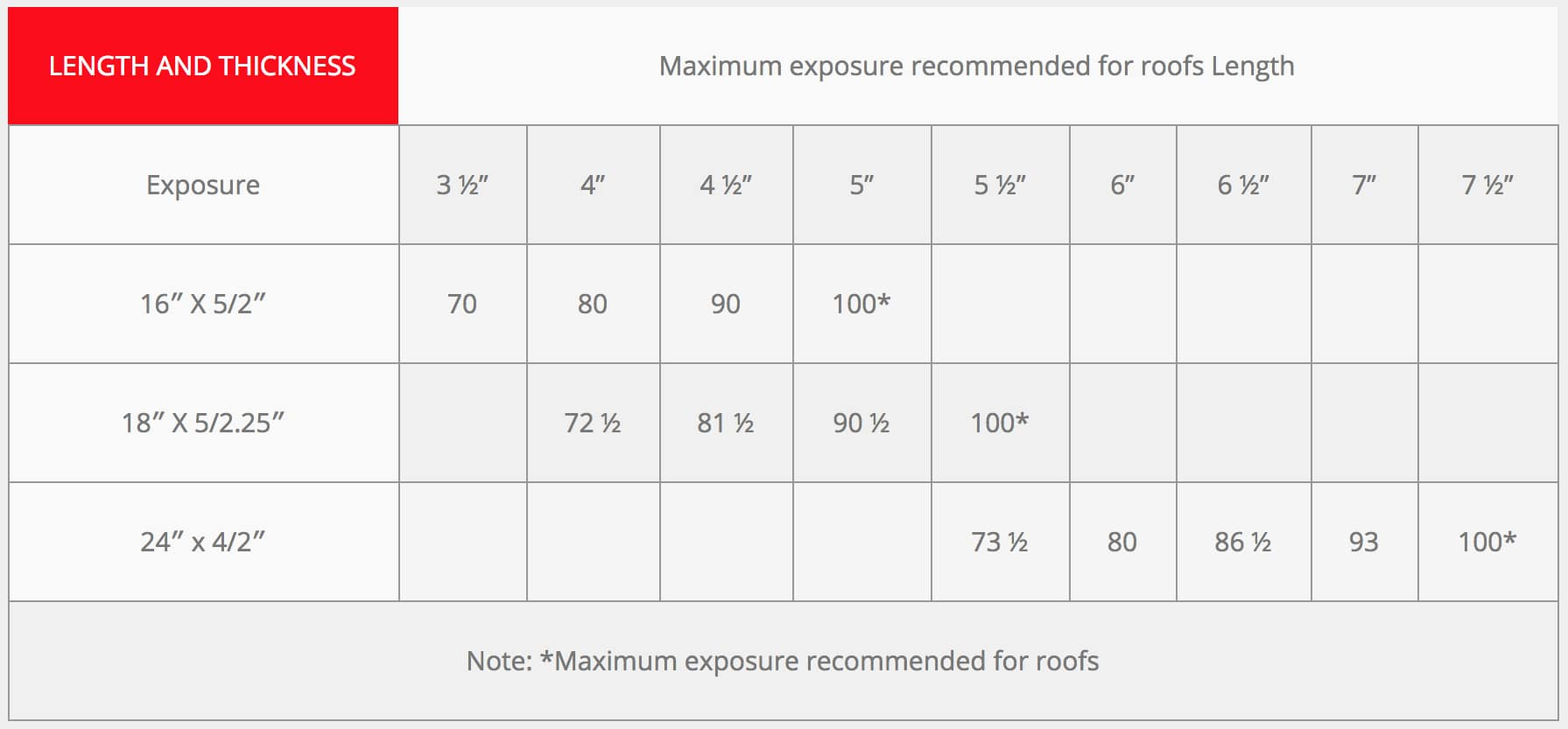 roof slate coverage table - tabel1