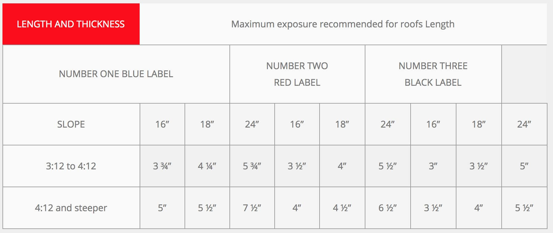 ROOF EXPOSURE TABLES